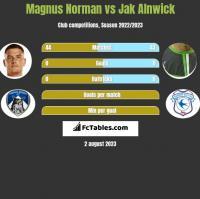 Magnus Norman vs Jak Alnwick h2h player stats