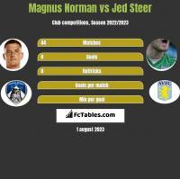 Magnus Norman vs Jed Steer h2h player stats