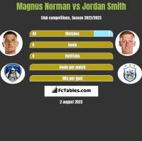 Magnus Norman vs Jordan Smith h2h player stats
