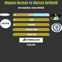Magnus Norman vs Marcus Bettinelli h2h player stats