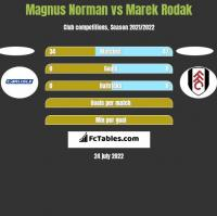 Magnus Norman vs Marek Rodak h2h player stats