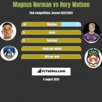 Magnus Norman vs Rory Watson h2h player stats