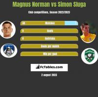 Magnus Norman vs Simon Sluga h2h player stats