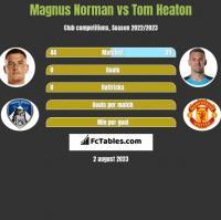 Magnus Norman vs Tom Heaton h2h player stats