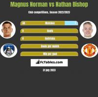 Magnus Norman vs Nathan Bishop h2h player stats