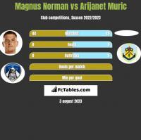 Magnus Norman vs Arijanet Muric h2h player stats