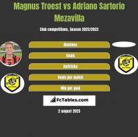 Magnus Troest vs Adriano Sartorio Mezavilla h2h player stats