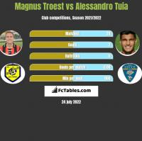 Magnus Troest vs Alessandro Tuia h2h player stats
