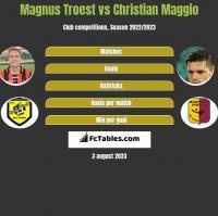 Magnus Troest vs Christian Maggio h2h player stats