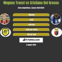 Magnus Troest vs Cristiano Del Grosso h2h player stats
