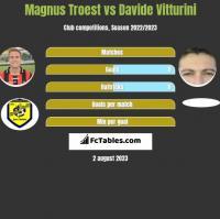 Magnus Troest vs Davide Vitturini h2h player stats
