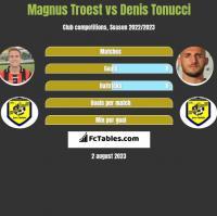 Magnus Troest vs Denis Tonucci h2h player stats