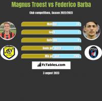 Magnus Troest vs Federico Barba h2h player stats