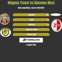 Magnus Troest vs Giacomo Ricci h2h player stats