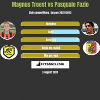 Magnus Troest vs Pasquale Fazio h2h player stats