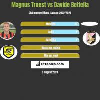 Magnus Troest vs Davide Bettella h2h player stats