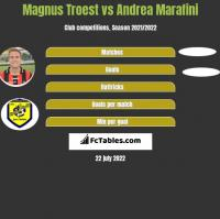 Magnus Troest vs Andrea Marafini h2h player stats