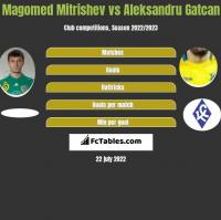Magomed Mitrishev vs Aleksandru Gatcan h2h player stats