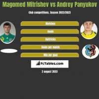 Magomed Mitrishev vs Andrey Panyukov h2h player stats