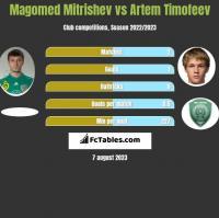 Magomed Mitrishev vs Artem Timofeev h2h player stats