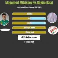 Magomed Mitrishev vs Bekim Balaj h2h player stats