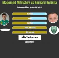 Magomed Mitrishev vs Bernard Berisha h2h player stats