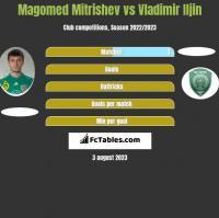 Magomed Mitrishev vs Vladimir Iljin h2h player stats