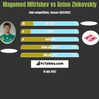 Magomed Mitrishev vs Anton Zinkovskiy h2h player stats
