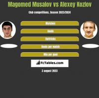 Magomed Musalov vs Aleksiej Kozłow h2h player stats