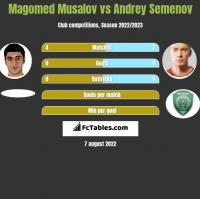 Magomed Musalov vs Andriej Siemionow h2h player stats