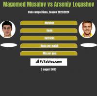 Magomed Musalov vs Asenij Łogaszow h2h player stats