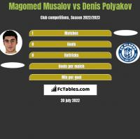 Magomed Musalov vs Dzianis Palakou h2h player stats