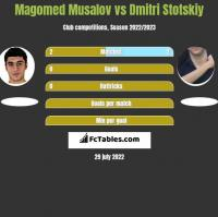 Magomed Musalov vs Dmitri Stotskiy h2h player stats