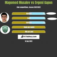 Magomed Musalov vs Evgeni Gapon h2h player stats