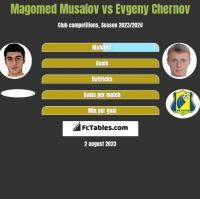 Magomed Musalov vs Evgeny Chernov h2h player stats