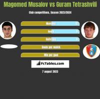 Magomed Musalov vs Guram Tetrashvili h2h player stats