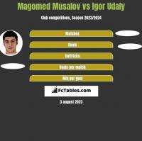 Magomed Musalov vs Igor Udaly h2h player stats