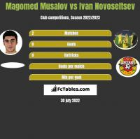 Magomed Musalov vs Ivan Novoseltsev h2h player stats