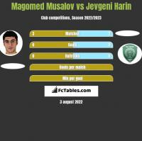 Magomed Musalov vs Jevgeni Harin h2h player stats