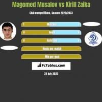 Magomed Musalov vs Kirill Zaika h2h player stats