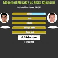 Magomed Musalov vs Nikita Chicherin h2h player stats