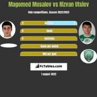 Magomed Musalov vs Rizvan Utsiev h2h player stats