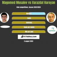 Magomed Musalov vs Varazdat Haroyan h2h player stats