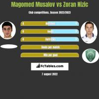 Magomed Musalov vs Zoran Nizic h2h player stats