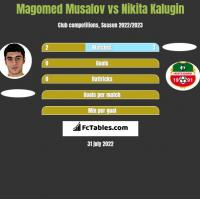 Magomed Musalov vs Nikita Kalugin h2h player stats
