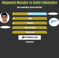 Magomed Musalov vs Dmitri Chistyakov h2h player stats