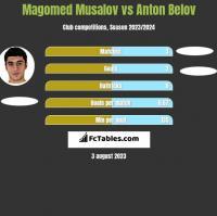Magomed Musalov vs Anton Belov h2h player stats