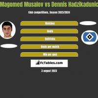 Magomed Musalov vs Dennis Hadzikadunic h2h player stats