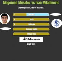 Magomed Musalov vs Ivan Miladinovic h2h player stats