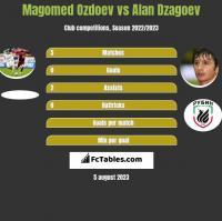 Magomed Ozdoev vs Alan Dzagoev h2h player stats